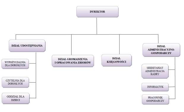 struktura organizacyjna MBP_web
